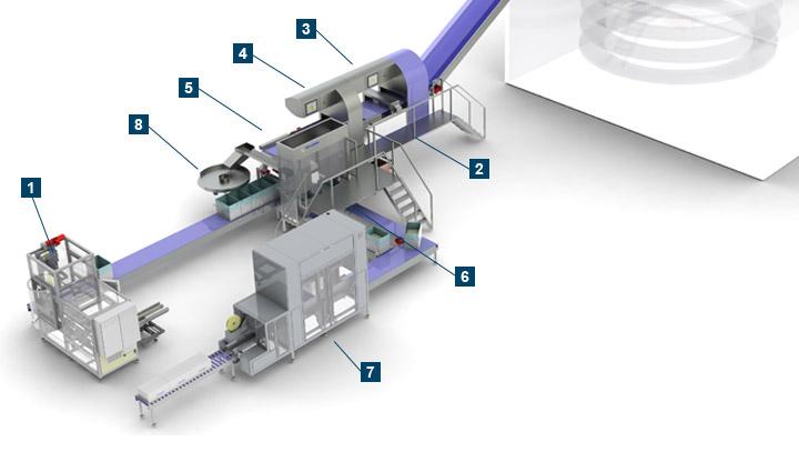 Автоматизированная линия для упаковки хлебобулочных изделий